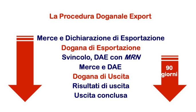 Procedura Doganale Export